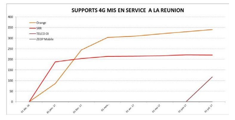 4G Réunion supports ANFR juillet 2017