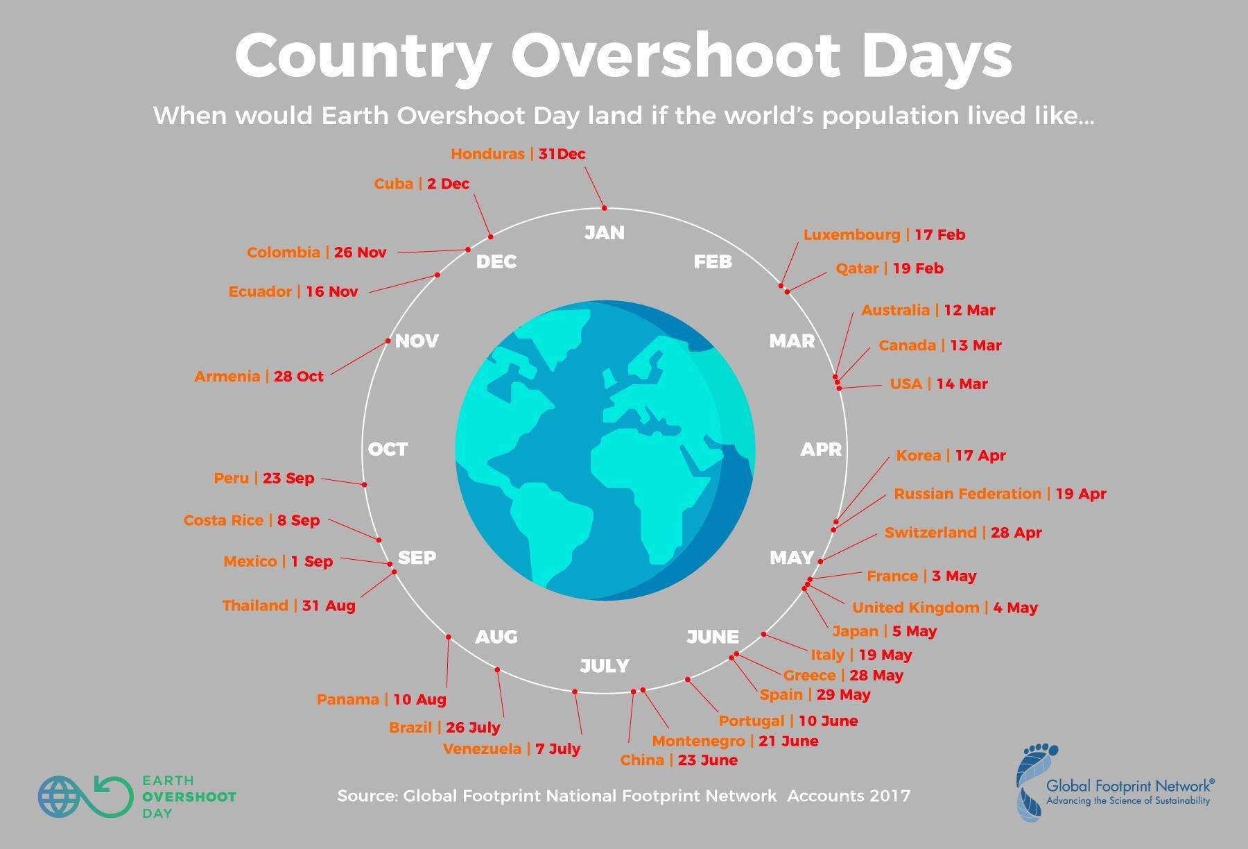 Jour du dépassement mondial 2017