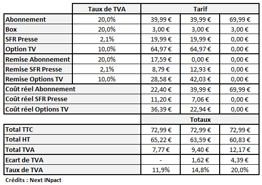SFR Presse Explications TVA