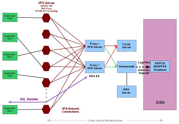wikileaks project hive vault 8