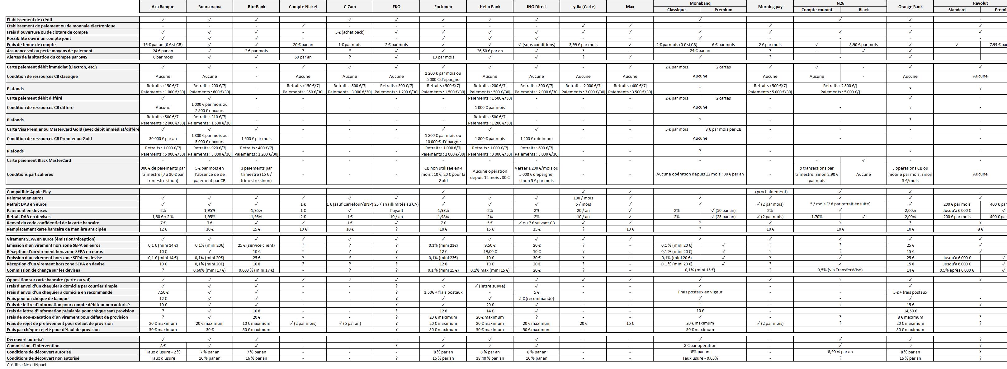 Comparatif de 16 banques en ligne, laquelle choisir   3544c40246ae