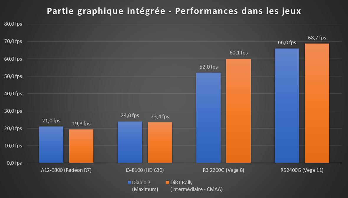 Test | Les Ryzen 3 2200G et 5 2400G d'AMD face au Core i3