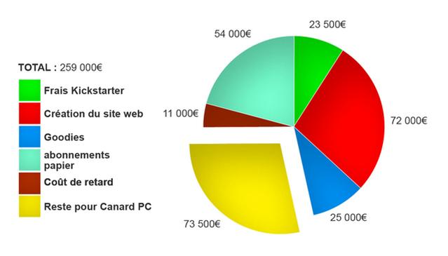 Campagne Canard PC