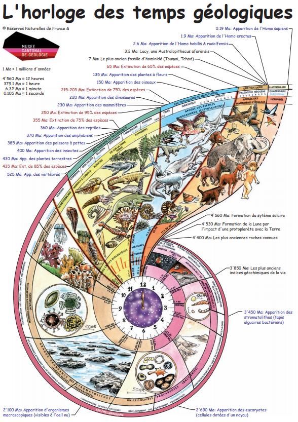 horloge géologique Terre