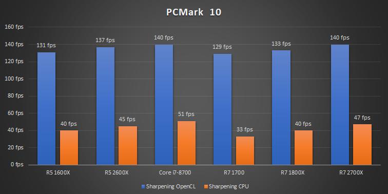 Test | Que valent les Ryzen 5 2600X et Ryzen 7 2700X face au Core i7