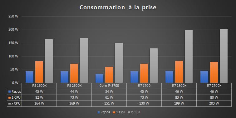 Ryzen 12 nm Bench Consommation à la prise