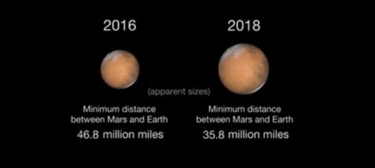 Mars Opposition 2018 2016