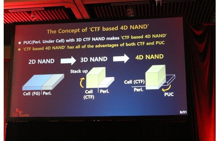 SK Nynix 4D NAND