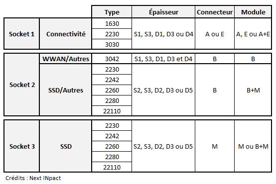 M.2connecteur