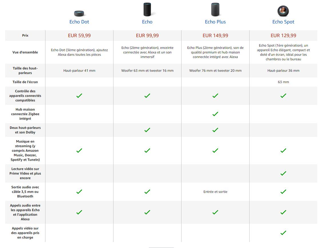 ce96a758f667e0 Amazon   une pluie de produits Echo, Fire TV Recast et améliorations ...