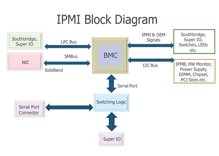 BMC IPMI