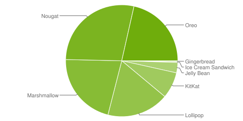 Android 9.0 Pie fragmentation