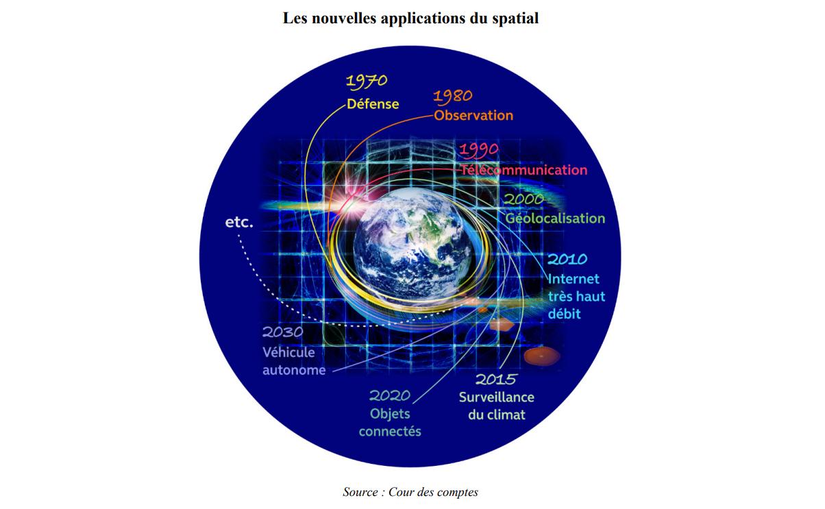 Calendrier Lancement Ariane 2019.Pour La Cour Des Comptes Le Modele Economique Actuel D