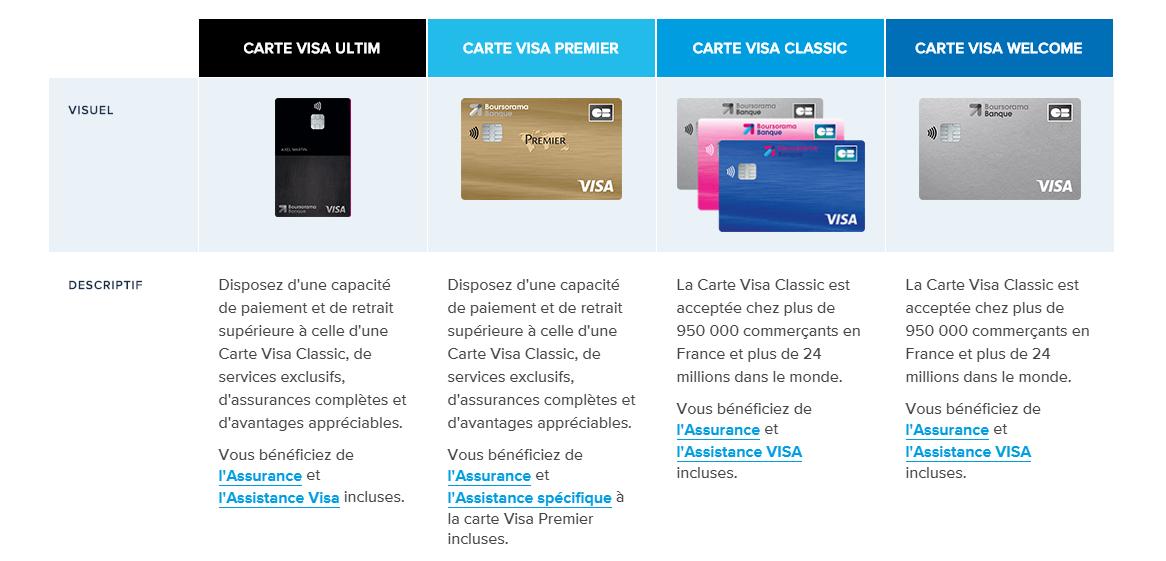 Carte Bancaire Boursorama.Boursorama Ultim Une Carte Sans Frais A L Etranger
