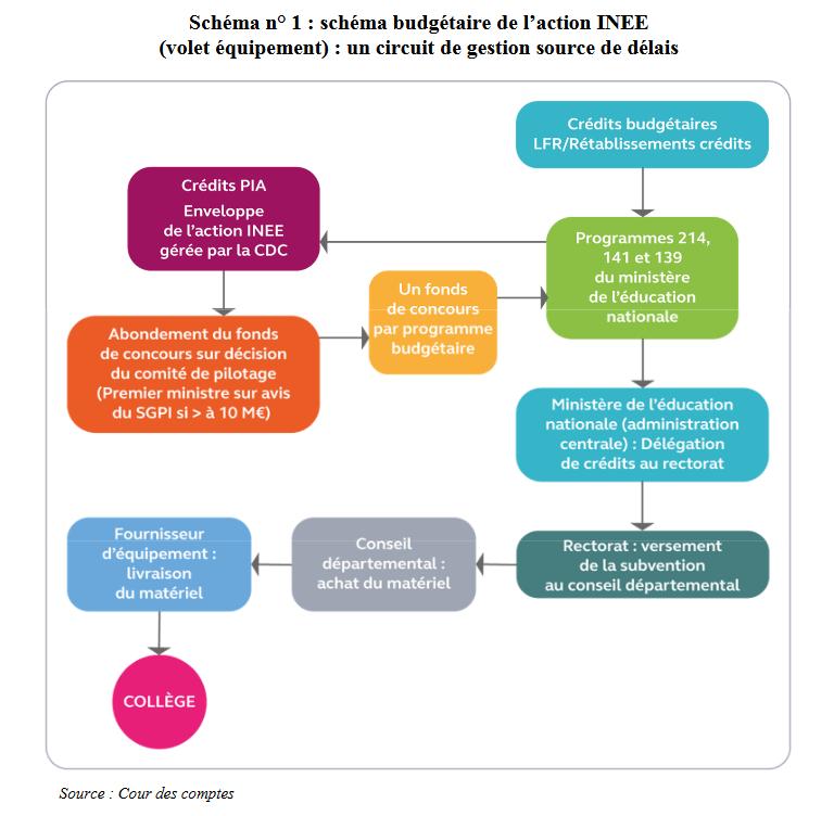 plan numérique cour comptes