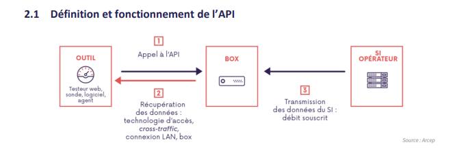 Arcep API Box