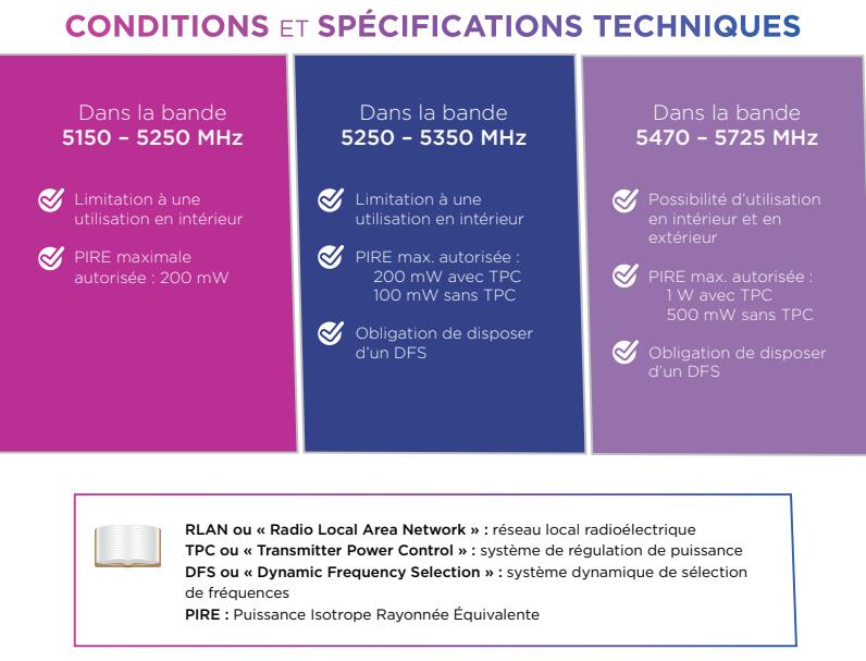 ANFR 5 GHz libre regles