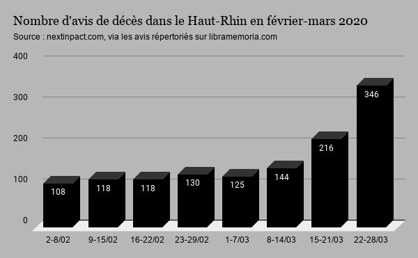 Qwant Haut-Rhin avis décès hebdomadaires
