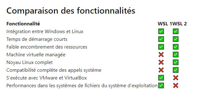 Microsoft WSL 2