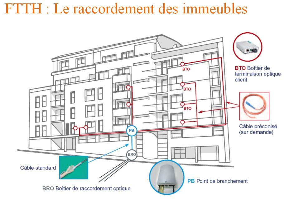 1 million d 39 abonn s la fibre optique en europe de l 39 ouest for Raccordement a la fibre