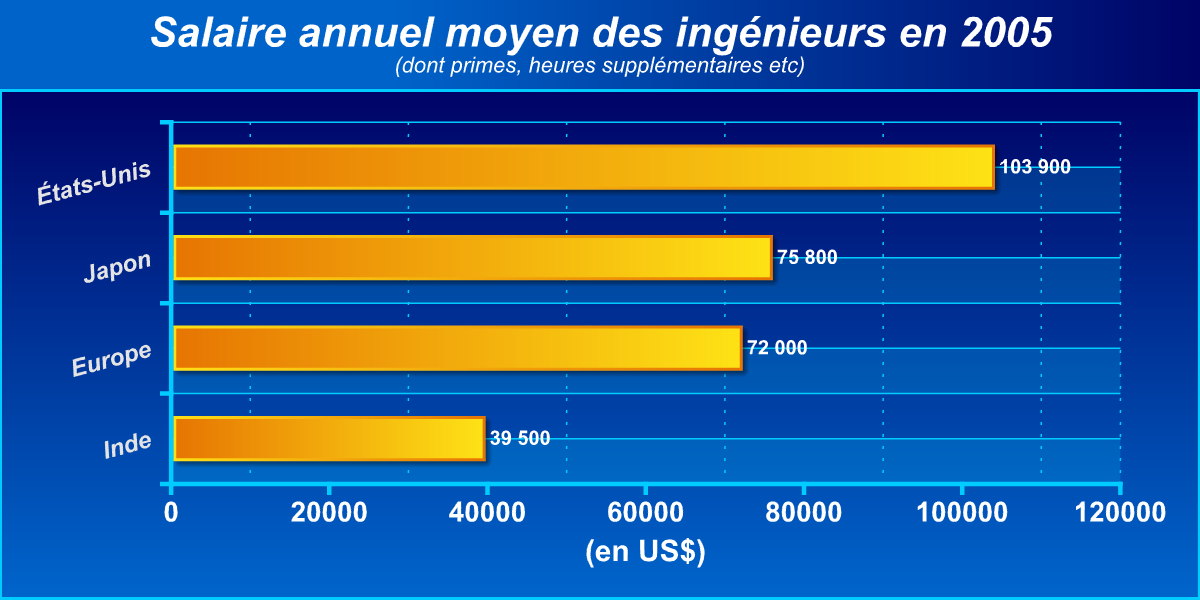 Quels sont les salaires des ing nieurs dans le monde - Ingenieur bureau d etude salaire ...