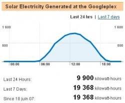 Google production énergie panneaux solaires