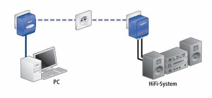 Dlan audio extender une solution cpl d di e la musique for Free courant porteur