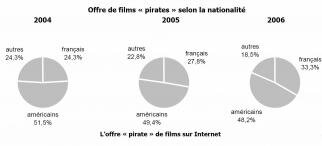 cnc alpa cinéma piratage