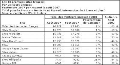 Sites France septembre 2007 Wikipédia