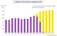 Simavelec TV numeriques prévisions