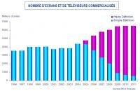 Simavelec TV HD prévisions