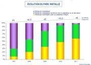 Simavelec TV numeriques parc prévisions