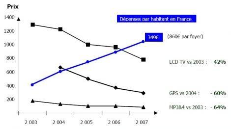 GFK 2003-2007 France prix dépenses