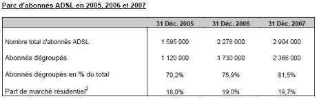 Iliad Free 2007 2006 2005