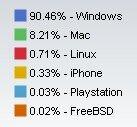 Net Application Octobre 2008 OS