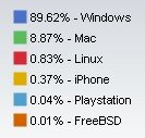 Net Application Novembre 2008 OS