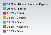 Net Application Novembre 2008 Navigateurs