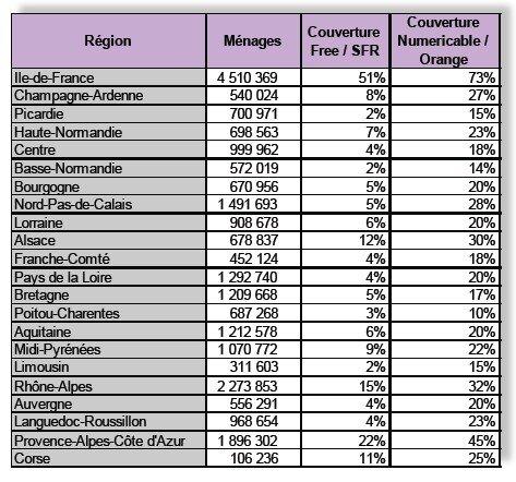 FTTH ARF France 2015 regions