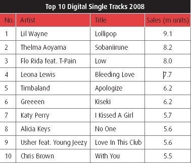 IFPI top 10 singles numeriques 2008