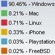 Net Application Octobre 2008 systèmes d'exploitation