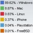 Net Application Novembre 2008 systèmes d'exploitation
