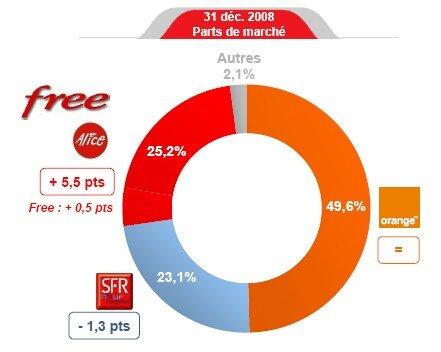 FAI PDM 2008 Orange Free SFR