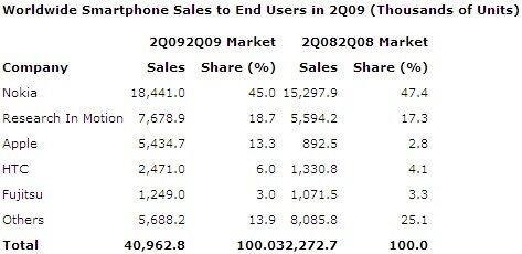 Ventes monde smartphones T2 2009