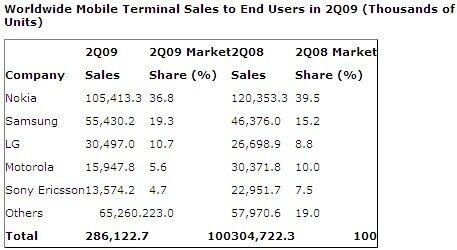Ventes monde téléphones mobiles T2 2009