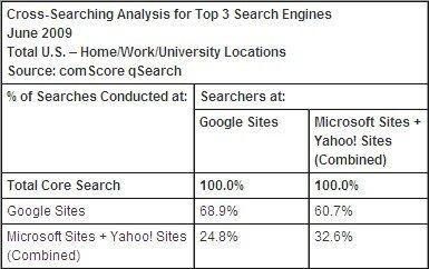 Google Yahoo Bing juin 2009 fidelité