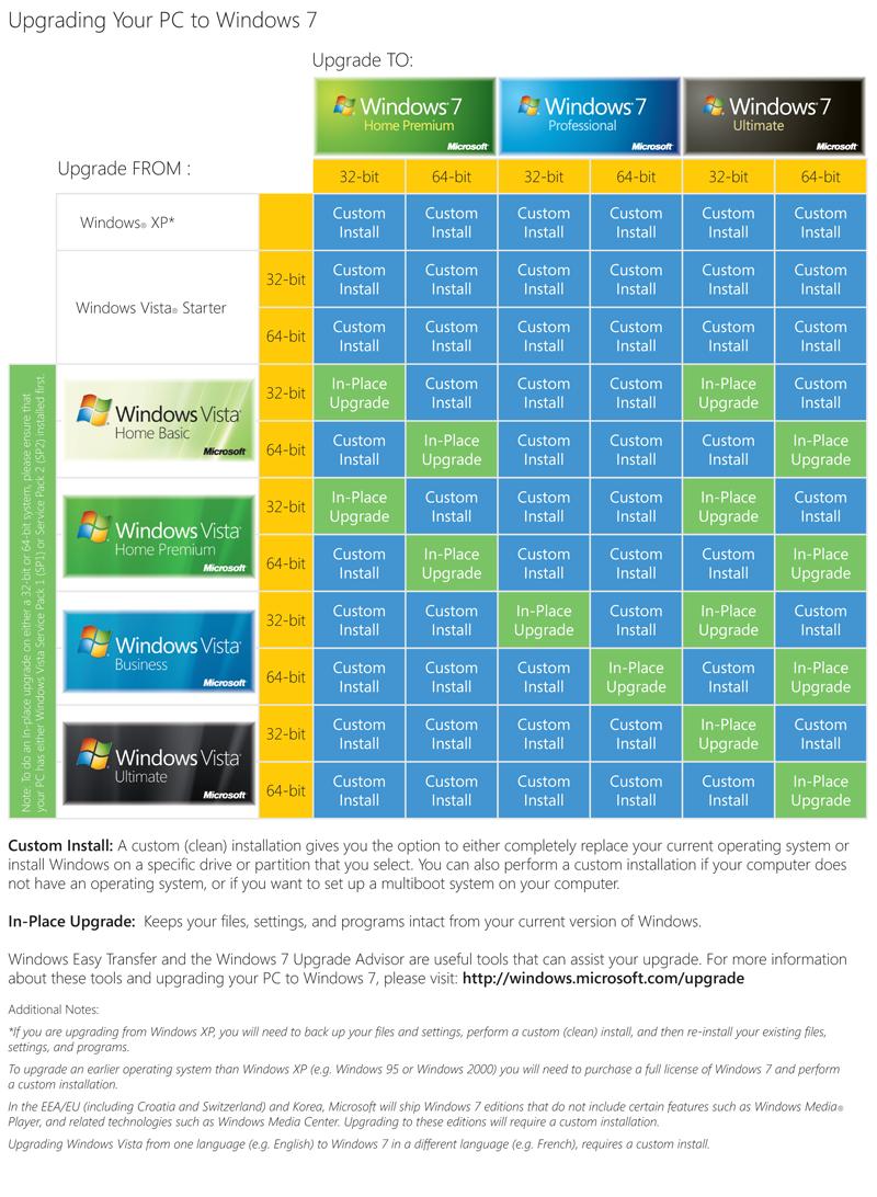 Windows 7 resume