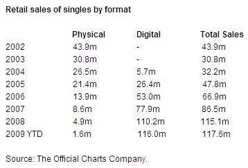 BPI Royaume-Uni ventes singles 2002-2009