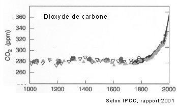 Courbe crosse hockey dioxyde de carbone