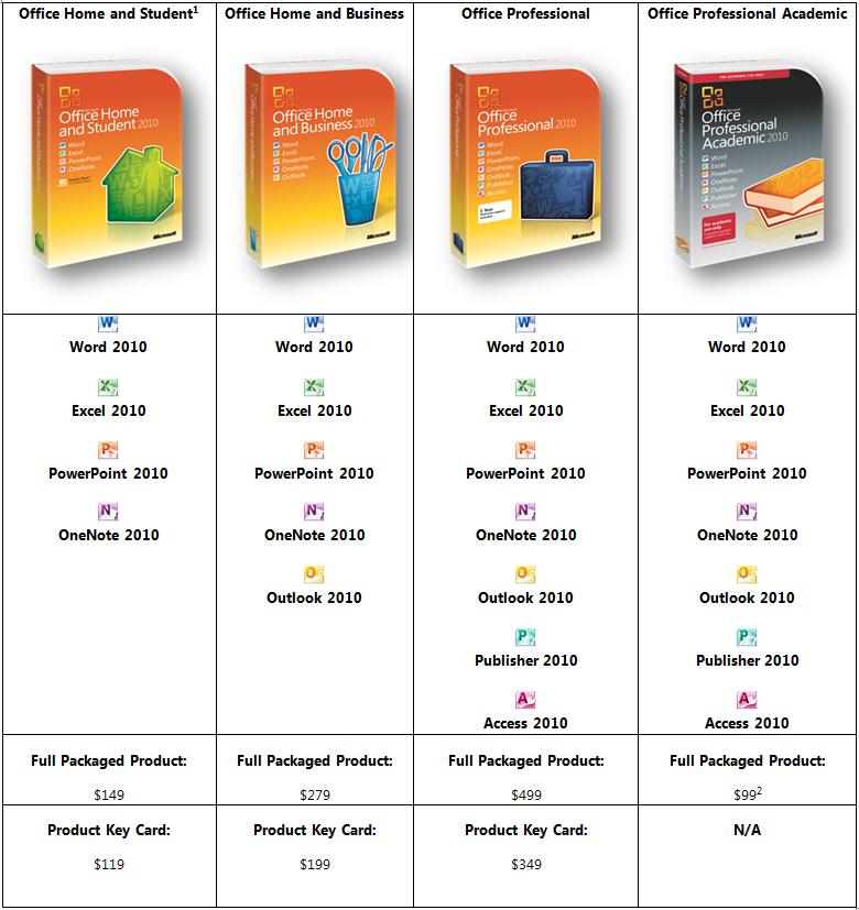 Microsoft d voile les tarifs officiels des ditions d - Cle activation office 2010 famille et petite entreprise ...
