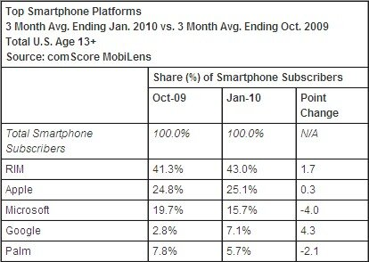 comScore smartphones janvier 2010 USA
